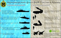 Черноморский Флот ВМФ России в Крыму