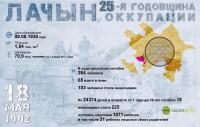 Лачын: 25-я годовщина оккупации