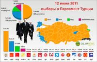 Партия справедливости и развития одержала 3-ю подряд победу на выборах