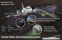 Heydər Əliyev adına Beynəlxalq Hava Limanının yeni terminalı
