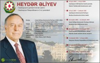 Heydər Əliyev - 1923-2003