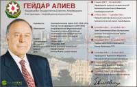 Гейдар Алиев - 1923-2003