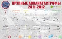 Крупные авиакатастрофы - 2011-2012