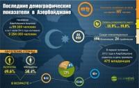 Последние демографические показатели в Азербайджане