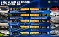 2012-ci ilin ən bahalı avtomobilləri - 2012