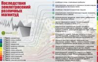 Последствия землетрясений различных магнитуд