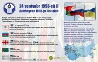 24 sentyabr 1993-cü il - Azərbaycan MDB-yə üzv olub