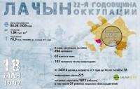Лачын - 22-я годовщина оккупации