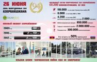 26 июня – День Вооруженных Сил Азербайджана