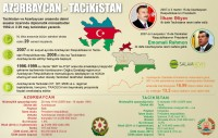 Azərbaycan - Tacikistan