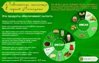 Особенности питания в период Рамазана