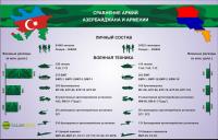 Сравнение армий Азербайджана и Армении
