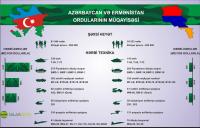 Azərbaycan və Ermənistan ordularının müqayisəsi