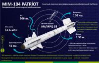 Американский зенитно-ракетный комплекс MIM-104 Patriot