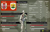 Сравнение Вооруженных Сил Турции и Сирии
