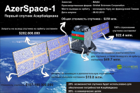 """Azerspace-1"" - первый спутник Азербайджана"