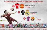 Самые дорогие футбольные клубы мира