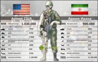 Сравнение армий США и Ирана