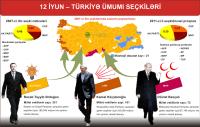 Türkiyə ümumi seçkiləri