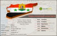 Конфессиональный состав Сирии