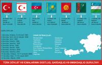 Türk dövlət və icmalarının dostluq, qardaşlıq və əməkdaşlıq qurultayı