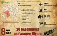 8 мая - 20-я годовщина оккупации Шуши