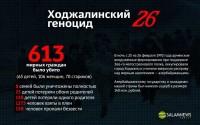 Минуло 26 лет со дня Ходжалинского геноцида