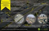 Построенные и отремонтированные автодороги в Азербайджане