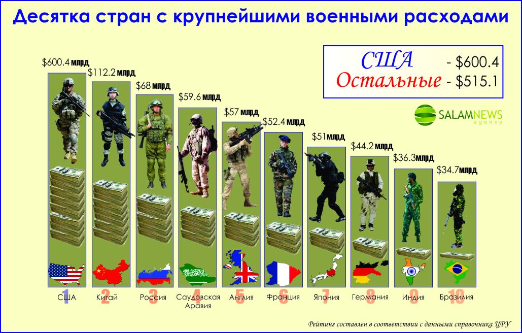 Десятка стран с крупнейшими военными расходами