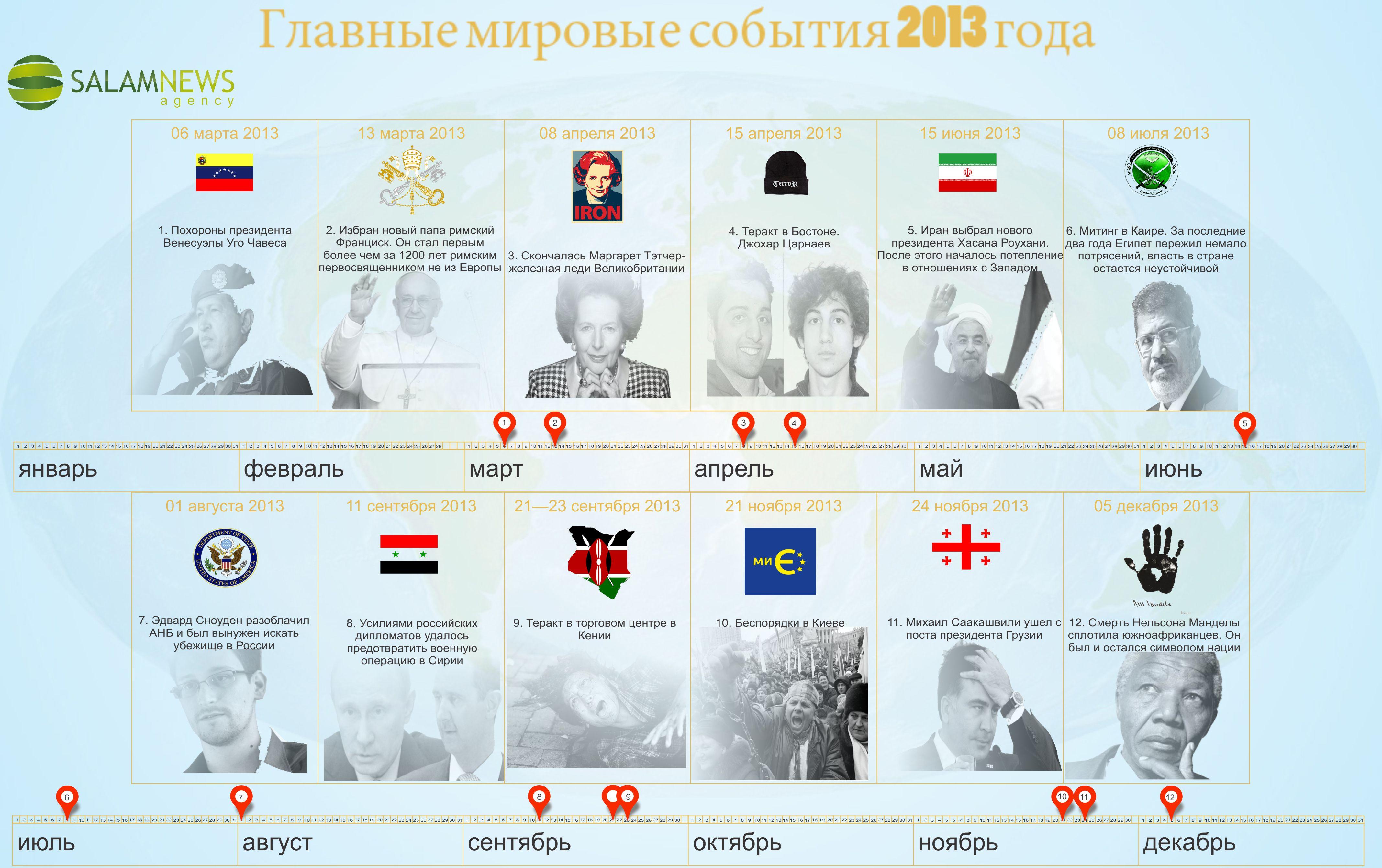 Главные мировые события 2013 года