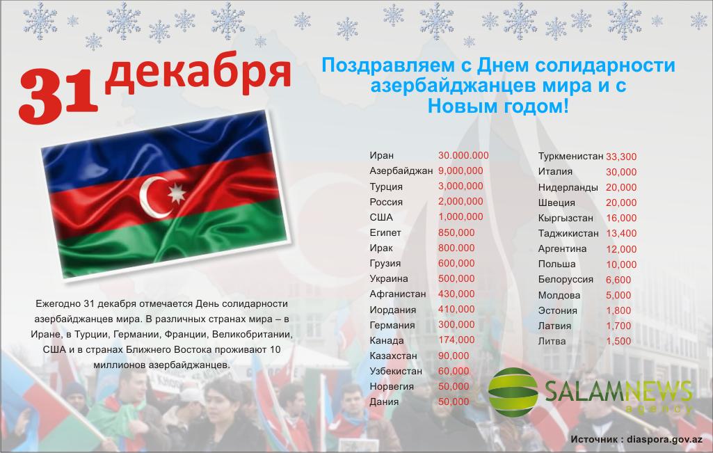 Поздравление с днём рождения на азербайджанском языке с переводом 820