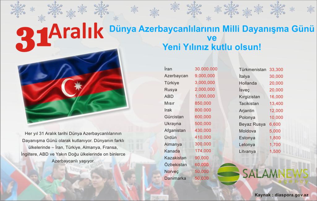 Поздравление с днем рождения азербайджанском